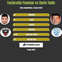Taxiarchis Fountas vs Dario Tadic h2h player stats