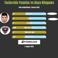 Taxiarchis Fountas vs Koya Kitagawa h2h player stats