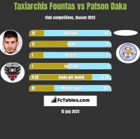 Taxiarchis Fountas vs Patson Daka h2h player stats