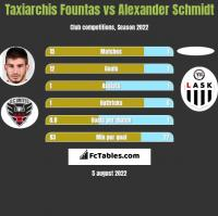 Taxiarchis Fountas vs Alexander Schmidt h2h player stats