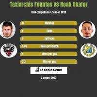 Taxiarchis Fountas vs Noah Okafor h2h player stats