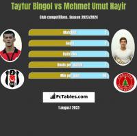 Tayfur Bingol vs Mehmet Umut Nayir h2h player stats