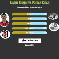 Tayfur Bingol vs Papiss Cisse h2h player stats