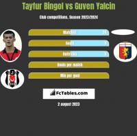 Tayfur Bingol vs Guven Yalcin h2h player stats