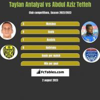 Taylan Antalyal vs Abdul Aziz Tetteh h2h player stats
