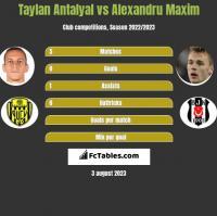 Taylan Antalyal vs Alexandru Maxim h2h player stats