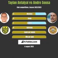 Taylan Antalyal vs Andre Sousa h2h player stats