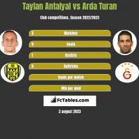 Taylan Antalyal vs Arda Turan h2h player stats