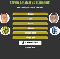 Taylan Antalyal vs Claudemir h2h player stats