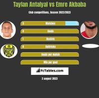 Taylan Antalyal vs Emre Akbaba h2h player stats
