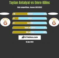 Taylan Antalyal vs Emre Kilinc h2h player stats