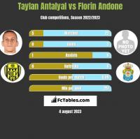 Taylan Antalyal vs Florin Andone h2h player stats