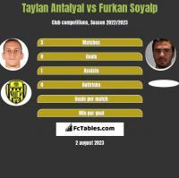 Taylan Antalyal vs Furkan Soyalp h2h player stats
