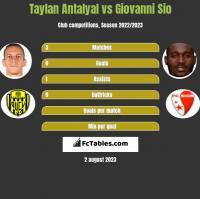 Taylan Antalyal vs Giovanni Sio h2h player stats