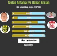 Taylan Antalyal vs Hakan Arslan h2h player stats