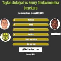Taylan Antalyal vs Henry Chukwuemeka Onyekuru h2h player stats