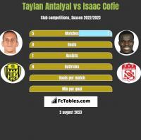 Taylan Antalyal vs Isaac Cofie h2h player stats