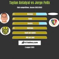 Taylan Antalyal vs Jorge Felix h2h player stats