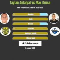 Taylan Antalyal vs Max Kruse h2h player stats