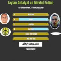 Taylan Antalyal vs Mevlut Erdinc h2h player stats