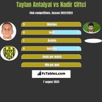 Taylan Antalyal vs Nadir Ciftci h2h player stats