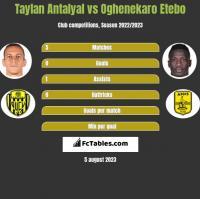 Taylan Antalyal vs Oghenekaro Etebo h2h player stats