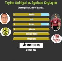 Taylan Antalyal vs Ogulcan Caglayan h2h player stats