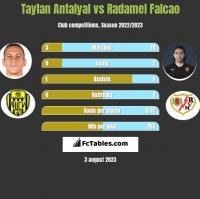 Taylan Antalyal vs Radamel Falcao h2h player stats
