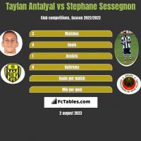 Taylan Antalyal vs Stephane Sessegnon h2h player stats