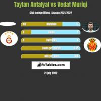 Taylan Antalyal vs Vedat Muriqi h2h player stats
