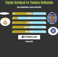 Taylan Antalyal vs Younes Belhanda h2h player stats