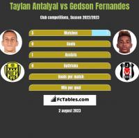 Taylan Antalyal vs Gedson Fernandes h2h player stats