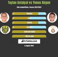 Taylan Antalyal vs Yunus Akgun h2h player stats