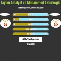 Taylan Antalyal vs Muhammed Akturkoglu h2h player stats