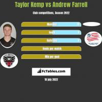 Taylor Kemp vs Andrew Farrell h2h player stats