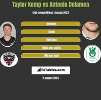 Taylor Kemp vs Antonio Delamea h2h player stats