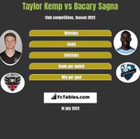 Taylor Kemp vs Bacary Sagna h2h player stats