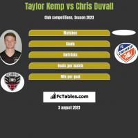 Taylor Kemp vs Chris Duvall h2h player stats
