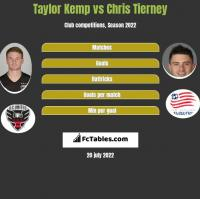 Taylor Kemp vs Chris Tierney h2h player stats