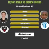 Taylor Kemp vs Claude Dielna h2h player stats
