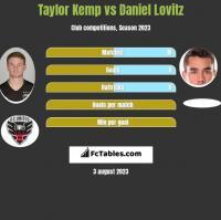 Taylor Kemp vs Daniel Lovitz h2h player stats