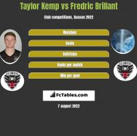 Taylor Kemp vs Fredric Brillant h2h player stats
