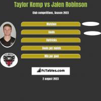 Taylor Kemp vs Jalen Robinson h2h player stats