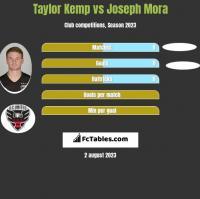 Taylor Kemp vs Joseph Mora h2h player stats
