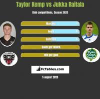 Taylor Kemp vs Jukka Raitala h2h player stats