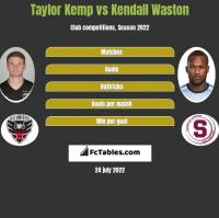 Taylor Kemp vs Kendall Waston h2h player stats