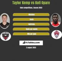 Taylor Kemp vs Kofi Opare h2h player stats