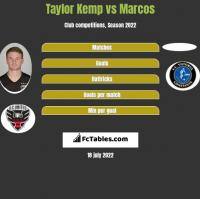 Taylor Kemp vs Marcos h2h player stats