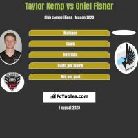 Taylor Kemp vs Oniel Fisher h2h player stats