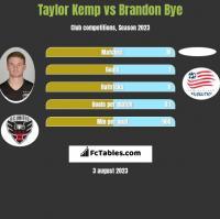 Taylor Kemp vs Brandon Bye h2h player stats